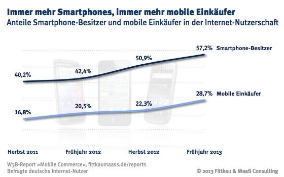 Mobile Commerce: Anteil der Smartphone-Besitzer und mobilen Einkäufer