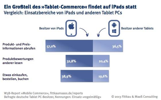 Einsatzbereiche von iPads und anderen Tablet PCs im Vergleich