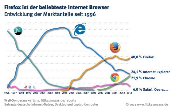 Firefox ist der beliebteste Webbrowser im Internet