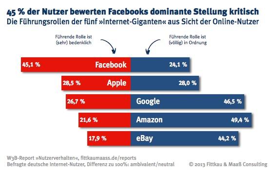 Bewertung der Führungsrolle von Facebook, Apple, Google, Amazon und eBay