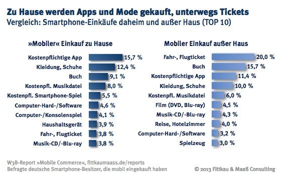 Mobile Commerce: Smartphone Einkäufe daheim außer Haus (Top 10)
