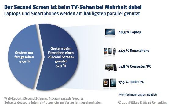 Laptops und Smartphones werden am häufigsten als Second Screen genutzt