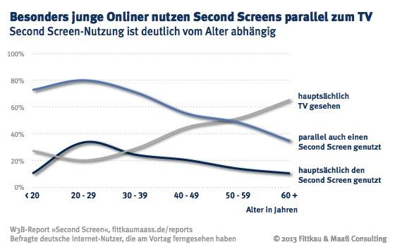 Second Screen-Nutzung ist deutlich vom Alter abhängig