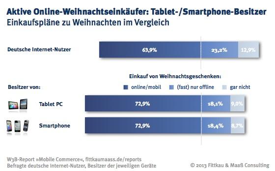 Besitzer von Smartphone und Tablet PC kaufen Weihnachtsgeschenke häufiger online bzw. mobil ein