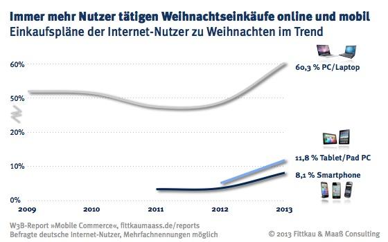 Immer mehr Internet-Nutzer tätigen Weinachtseinkäufe per PC, Laptop, Tablet PC und Smartphone