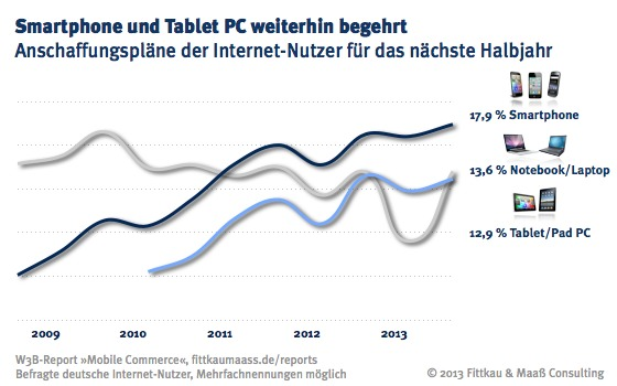 Smartphone und Tablet PC weiterhin begehrt