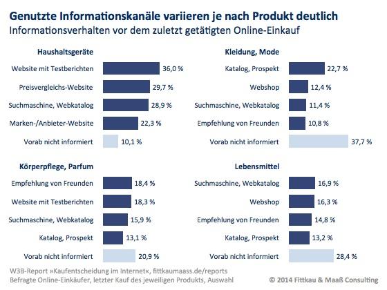Informationsverhalten bei der Kaufentscheidung - die Quellen variieren je nach Produkt