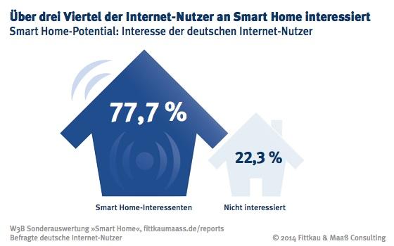 Smart Home hat Potential: Mehr als drei Viertel der Internet-Nutzer interessieren sich für möglich Anwendungen