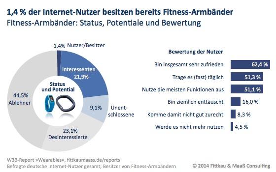 Wearables - ein Fitness-Armband besitzen bereits 1,4 % der Internet-Nutzer