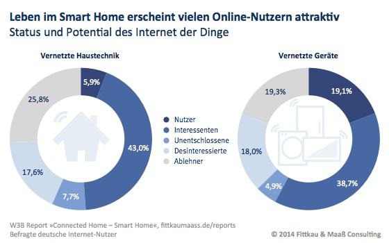 Leben im Smart Home für viele Online-Nutzer attraktiv