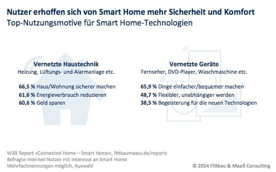 Nutzer erhoffen sich von Smart Home mehr Sicherheit und Komfort