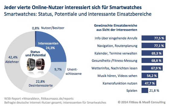 Wearables - eine Smartwatch nutzt bereits weniger als einer von hundert Internet-Nutzern (0,8 Prozent)