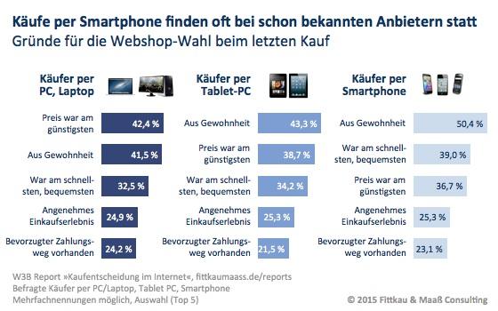 Käufe per Smartphone finden oft bei schon bekannten Anbietern statt