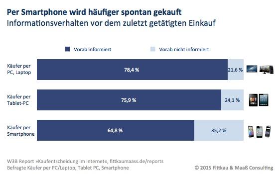Per Smartphone wird häufiger spontan gekauft