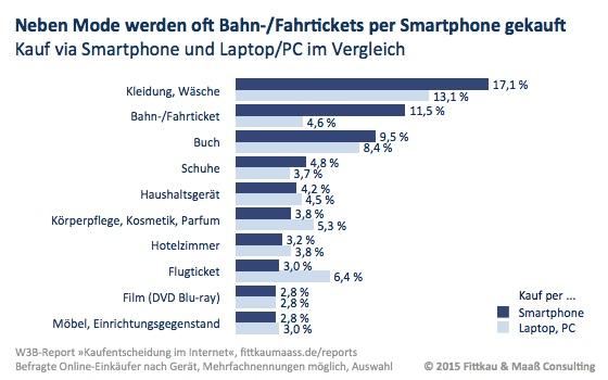 Kauf via Smartphone und Laptop/PC im Vergleich