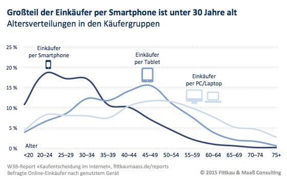 Großteil der Einkäufer via Smartphone ist unter 30 Jahre alt - Mobile First bei jungen Käufern