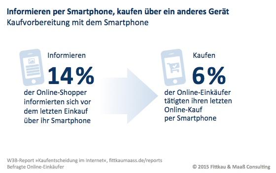 Informieren per Smartphone, kaufen über ein anderes Gerät