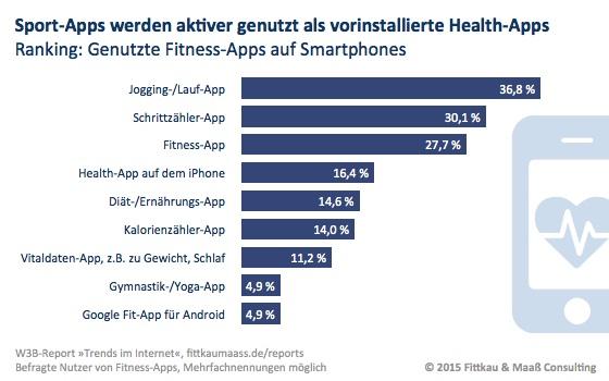 Sport-Apps werden häufiger genutzt als Apples Health-App und Google Fit