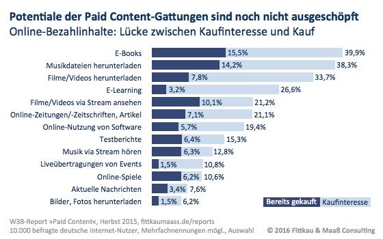 E-Books, Musik und Filme sind die meist gekauften Bezahlinhalte
