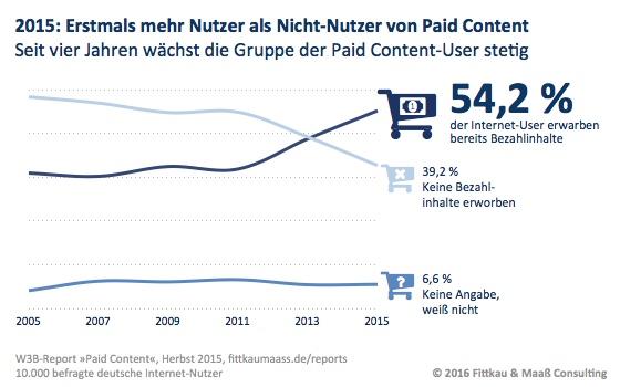 Paid Content Nutzer erstmalig über 50 %