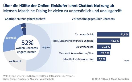 Nicht-Nutzung von Chatbots und Ablehnungsgründe