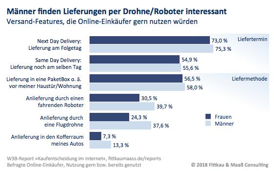 Lieferung Frau Mann Bewertung Drohne Roboter Kofferraumzustellung Paketbox