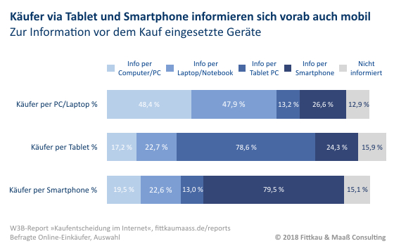 Mobile First Kaufvorbereitung Cross_Device