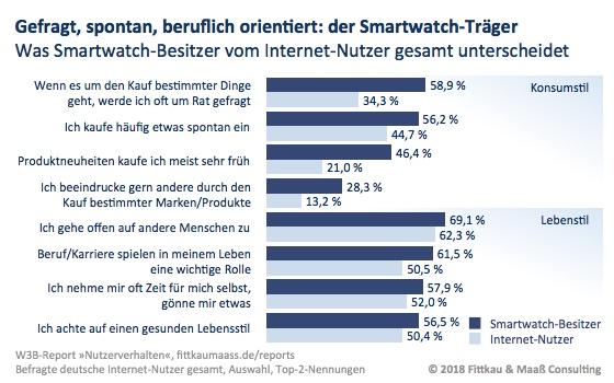 Der Smartwatch-Träger: gefragt, spontan, beruflich orientiert