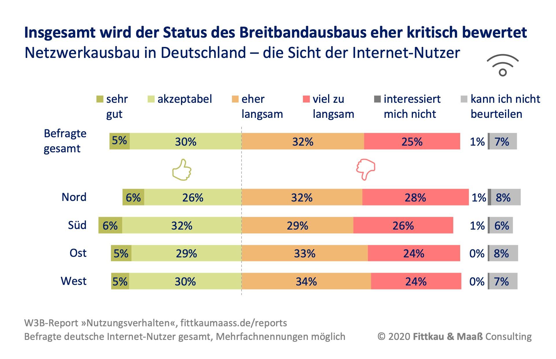 Breitbandausbau in Deutschland aus Sicht der Internet-Nutzer