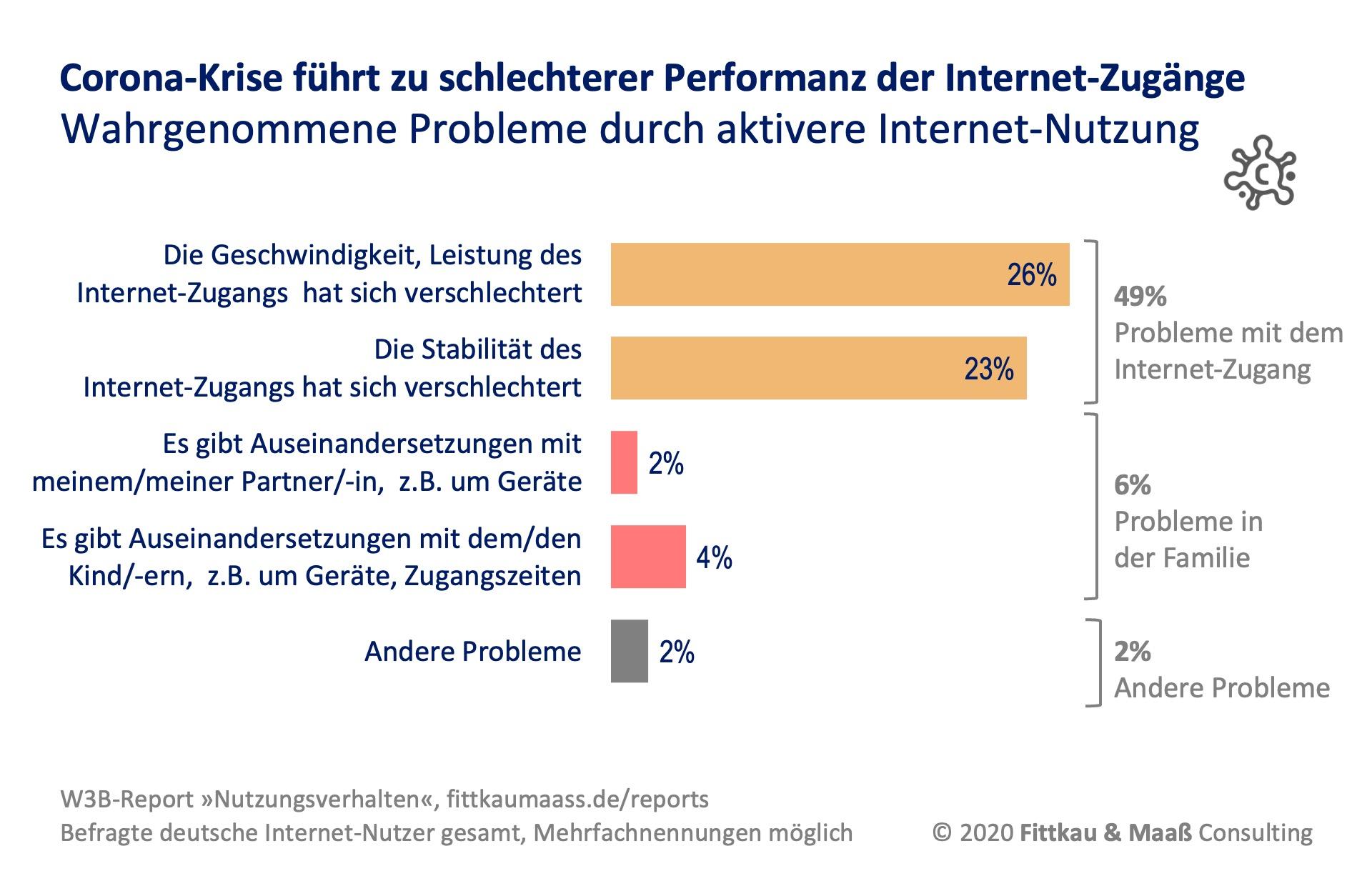 Probleme im Heimnetzwerk bei Internet-Nutzung während Corona-Krise