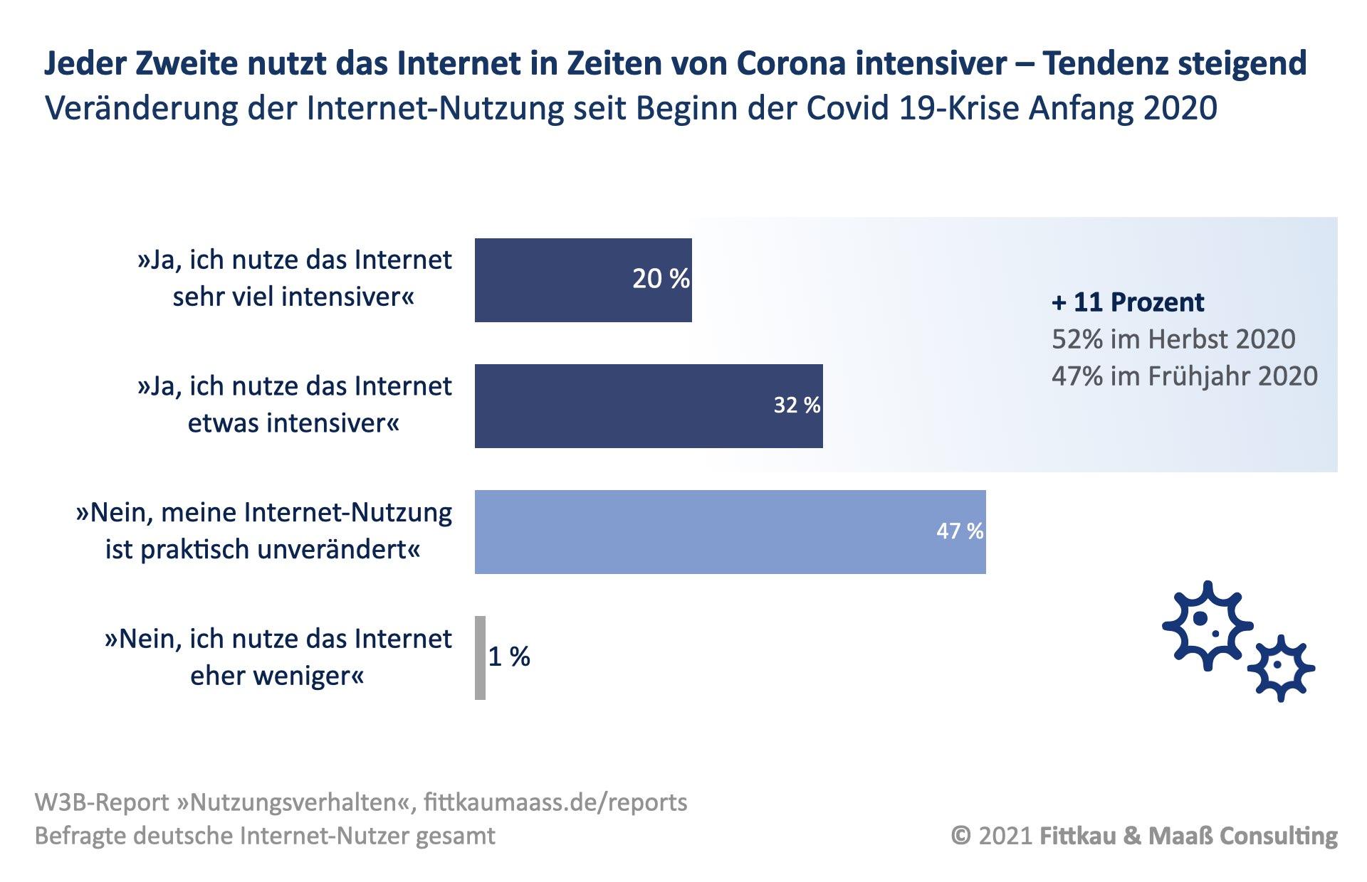 Veränderte Internet-Nutzung in der Corona-Krise