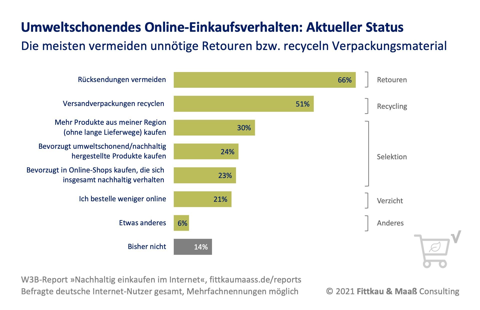 Umweltschonendes Online-Einkaufsverhalten