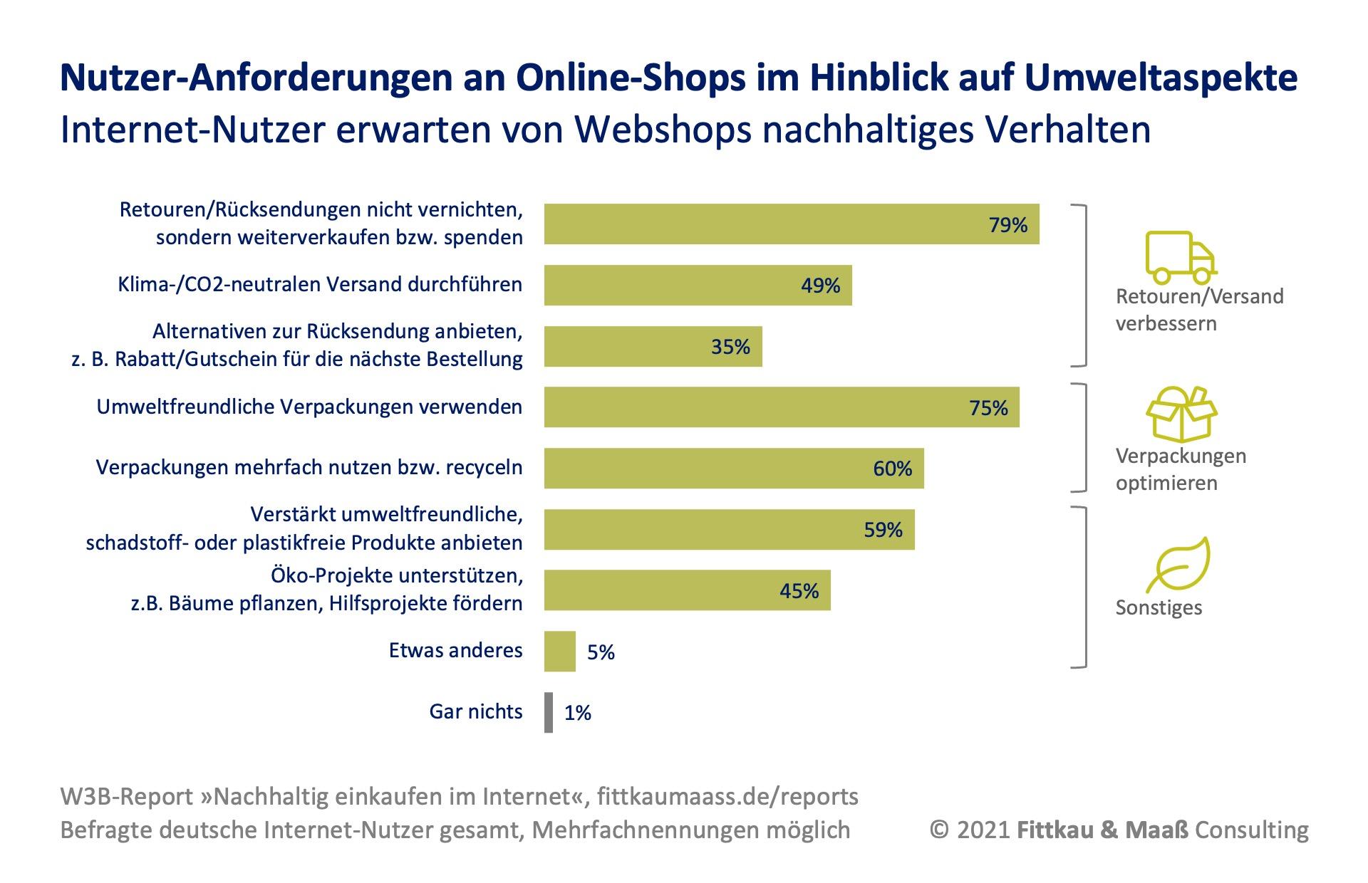 Anforderungen von Kunden an Nachhaltigkeit von Webshops