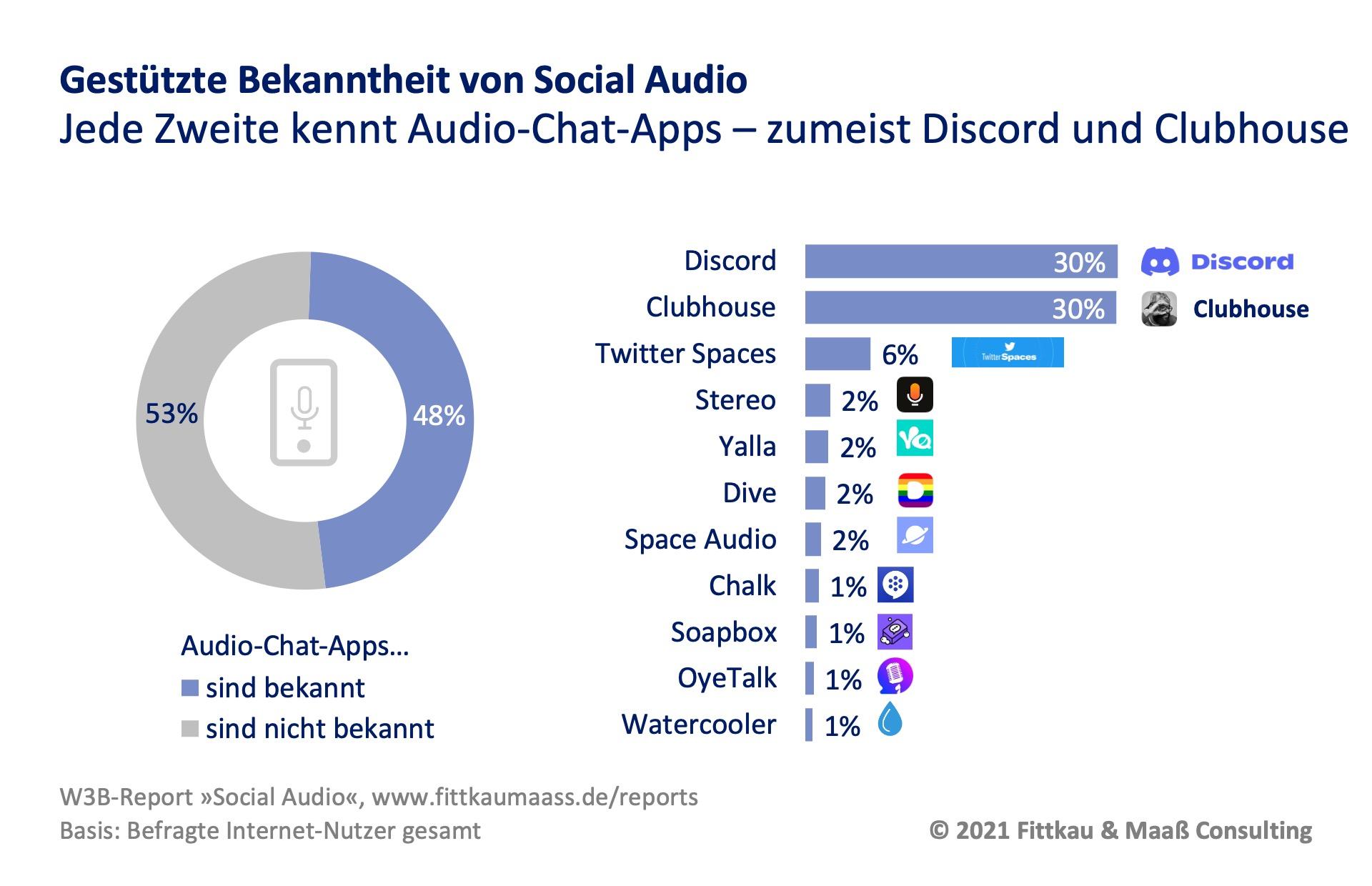 Bekanntheitsgrad von Social Audio Chat Apps