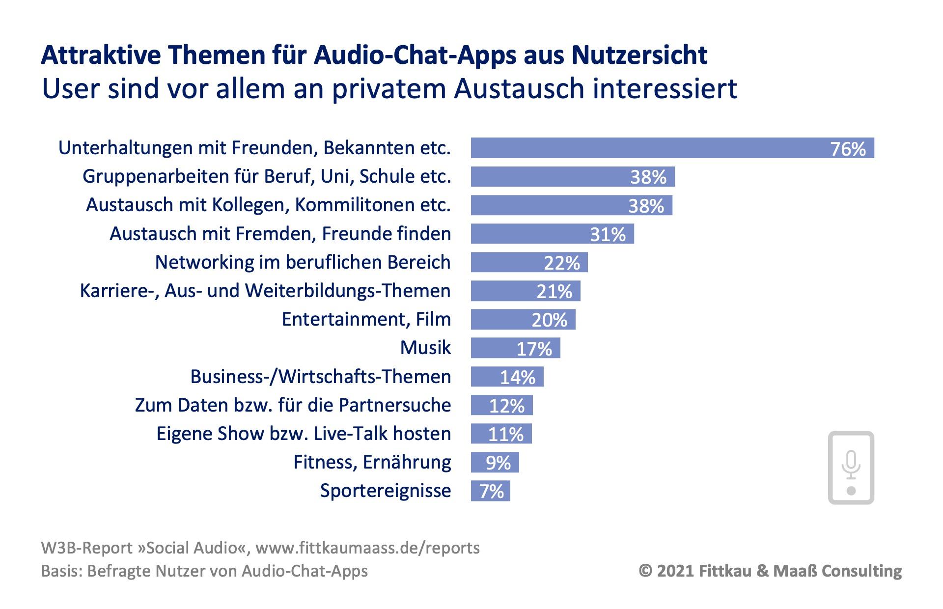 Attraktive Themen für Social Audio Chat Apps